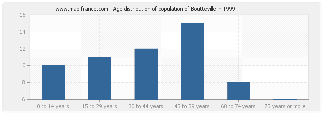 Age distribution of population of Boutteville in 1999