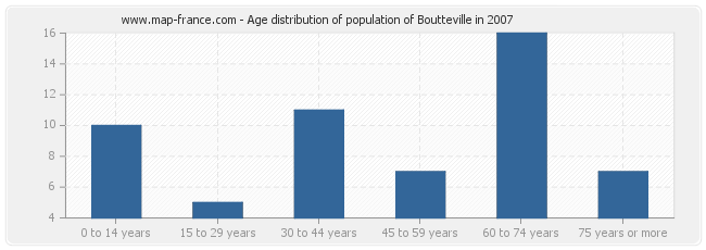 Age distribution of population of Boutteville in 2007