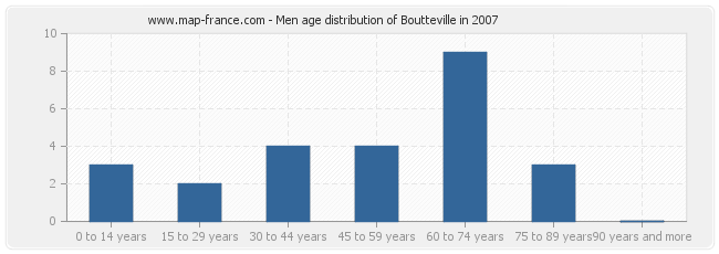 Men age distribution of Boutteville in 2007