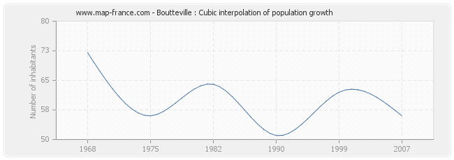 Boutteville : Cubic interpolation of population growth