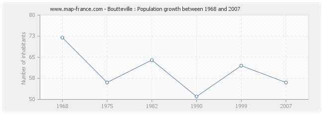 Population Boutteville
