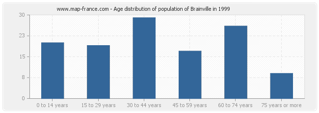 Age distribution of population of Brainville in 1999