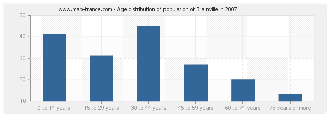 Age distribution of population of Brainville in 2007
