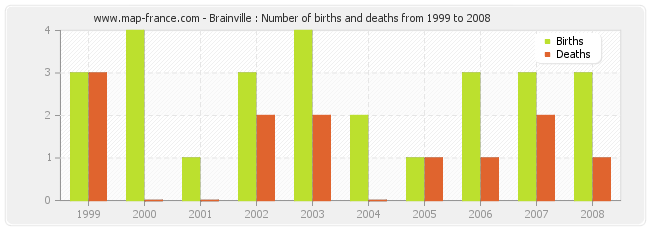 Brainville : Number of births and deaths from 1999 to 2008