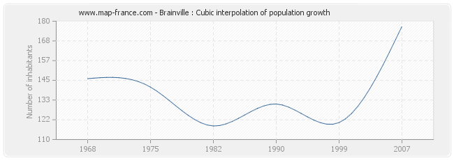 Brainville : Cubic interpolation of population growth