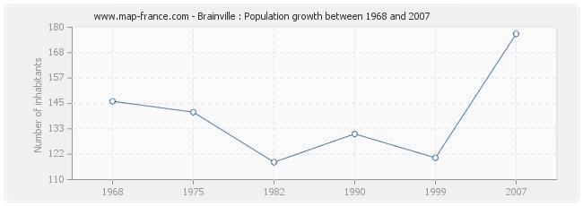 Population Brainville
