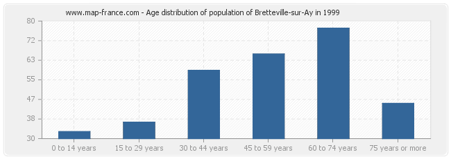 Age distribution of population of Bretteville-sur-Ay in 1999
