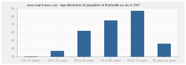 Age distribution of population of Bretteville-sur-Ay in 2007
