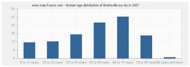 Women age distribution of Bretteville-sur-Ay in 2007