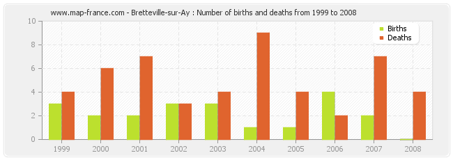Bretteville-sur-Ay : Number of births and deaths from 1999 to 2008
