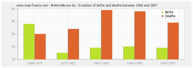 Bretteville-sur-Ay : Evolution of births and deaths between 1968 and 2007