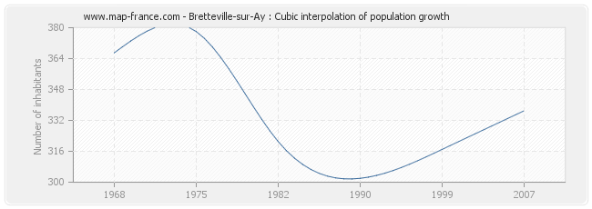 Bretteville-sur-Ay : Cubic interpolation of population growth