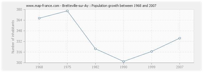 Population Bretteville-sur-Ay