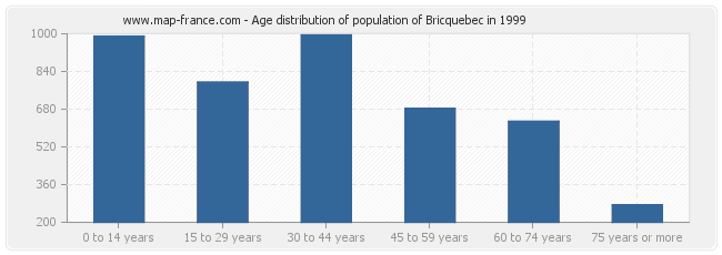 Age distribution of population of Bricquebec in 1999