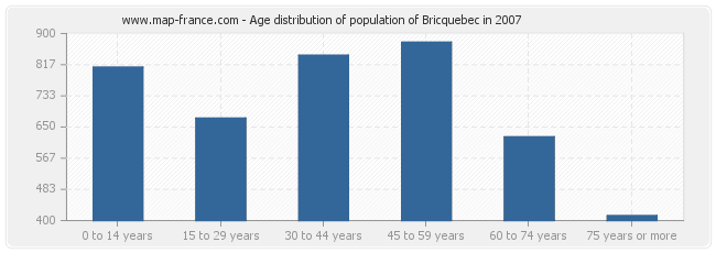 Age distribution of population of Bricquebec in 2007