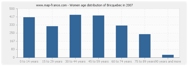 Women age distribution of Bricquebec in 2007