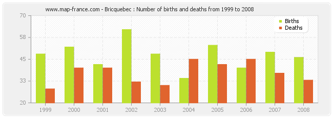 Bricquebec : Number of births and deaths from 1999 to 2008