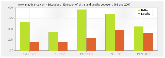 Bricquebec : Evolution of births and deaths between 1968 and 2007