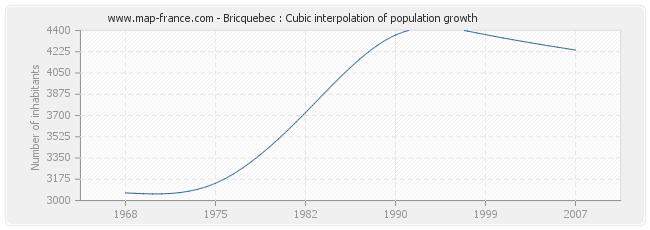 Bricquebec : Cubic interpolation of population growth