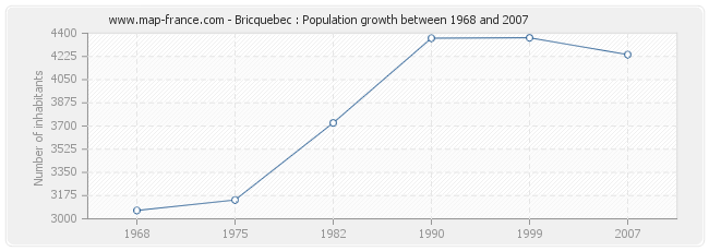 Population Bricquebec