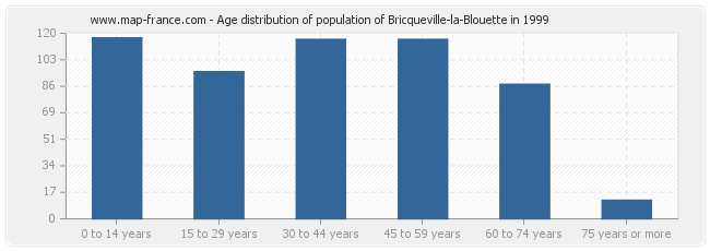 Age distribution of population of Bricqueville-la-Blouette in 1999