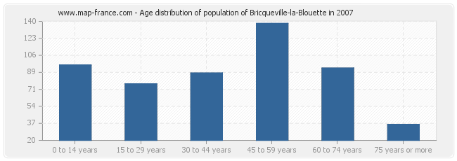 Age distribution of population of Bricqueville-la-Blouette in 2007