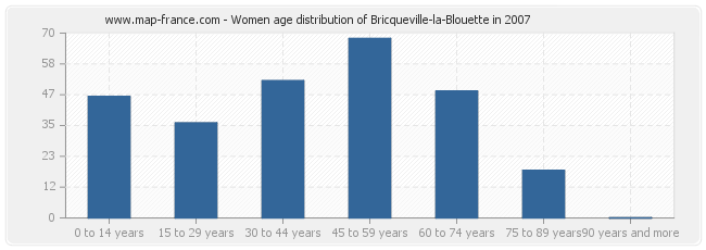 Women age distribution of Bricqueville-la-Blouette in 2007