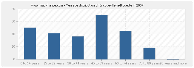 Men age distribution of Bricqueville-la-Blouette in 2007