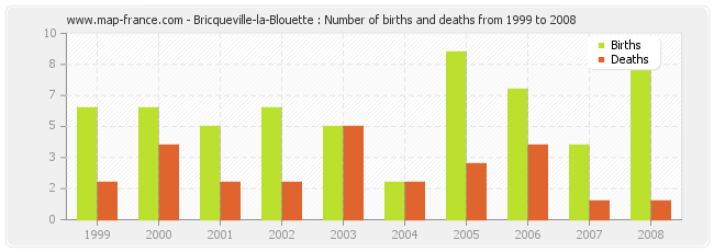 Bricqueville-la-Blouette : Number of births and deaths from 1999 to 2008