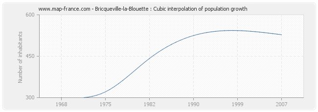 Bricqueville-la-Blouette : Cubic interpolation of population growth