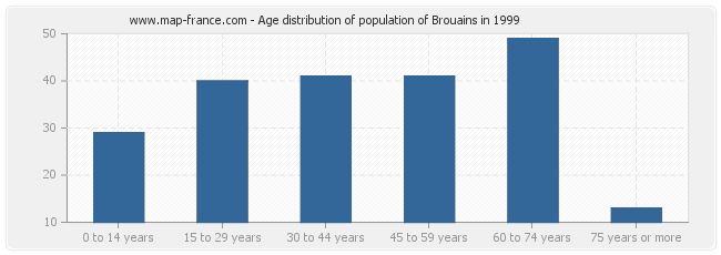 Age distribution of population of Brouains in 1999