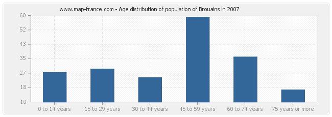 Age distribution of population of Brouains in 2007