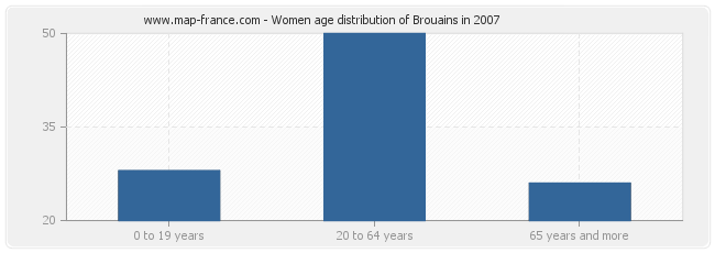 Women age distribution of Brouains in 2007