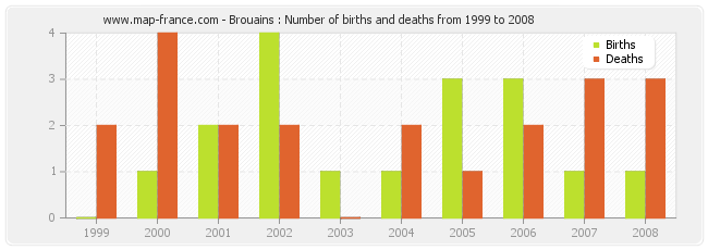 Brouains : Number of births and deaths from 1999 to 2008
