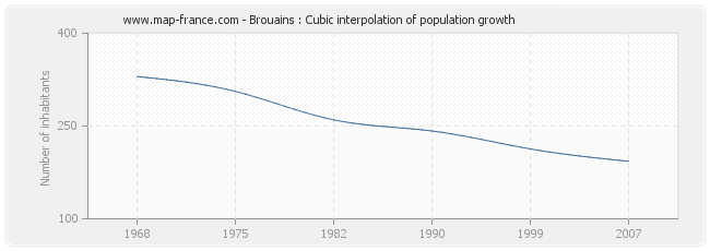 Brouains : Cubic interpolation of population growth