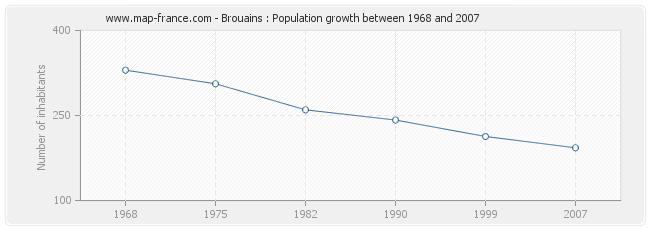 Population Brouains