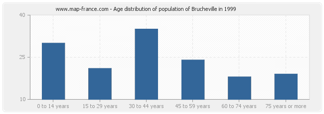 Age distribution of population of Brucheville in 1999