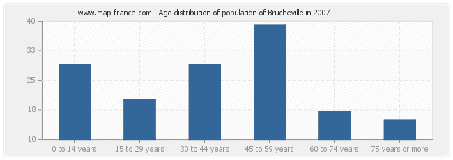 Age distribution of population of Brucheville in 2007