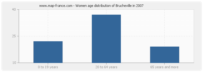 Women age distribution of Brucheville in 2007