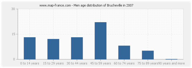 Men age distribution of Brucheville in 2007