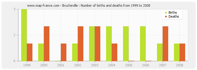 Brucheville : Number of births and deaths from 1999 to 2008