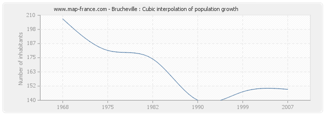 Brucheville : Cubic interpolation of population growth