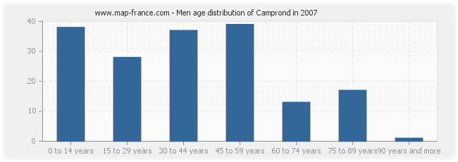 Men age distribution of Camprond in 2007