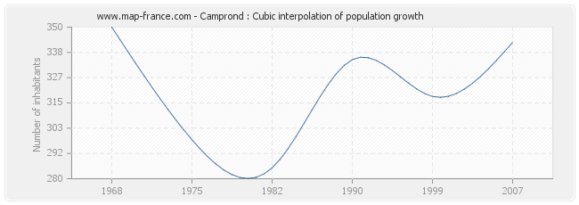 Camprond : Cubic interpolation of population growth