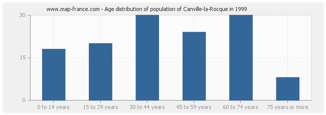 Age distribution of population of Canville-la-Rocque in 1999