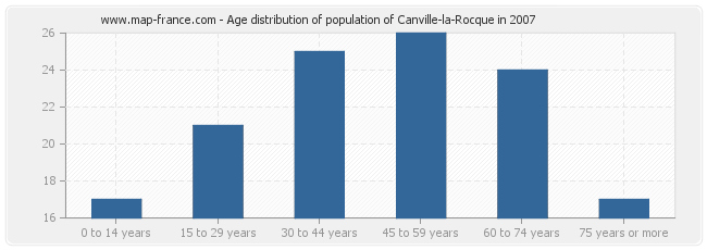 Age distribution of population of Canville-la-Rocque in 2007