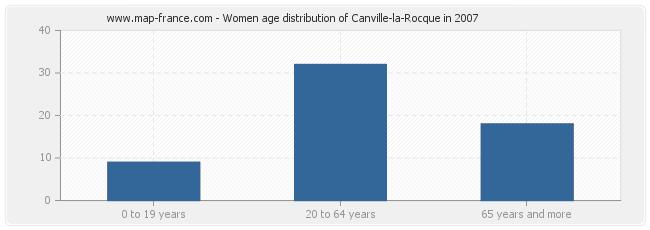 Women age distribution of Canville-la-Rocque in 2007