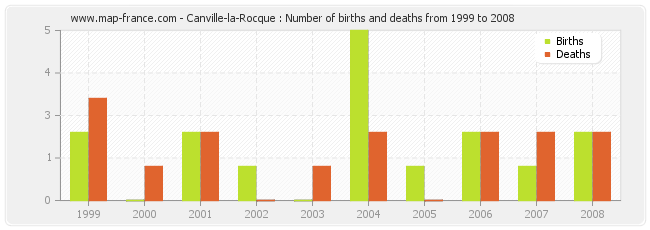 Canville-la-Rocque : Number of births and deaths from 1999 to 2008