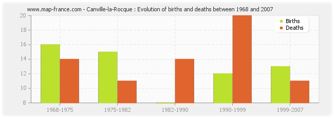 Canville-la-Rocque : Evolution of births and deaths between 1968 and 2007