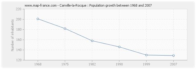 Population Canville-la-Rocque